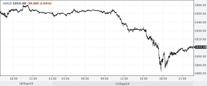 ниже график торгов золотом на спотовом рынке
