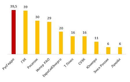 Основные российские конкуренты РусГидро по мощности