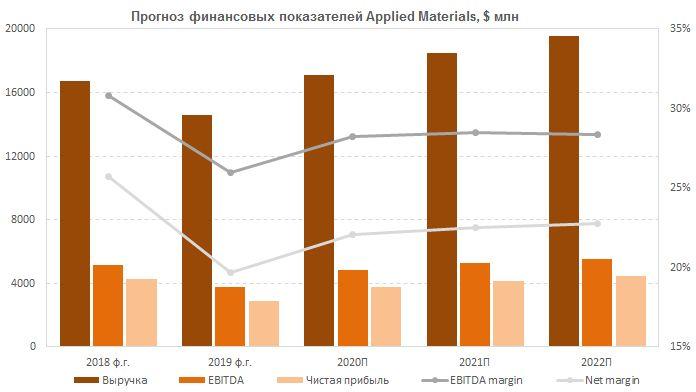 Прогноз финансовых результатов Applied Materials