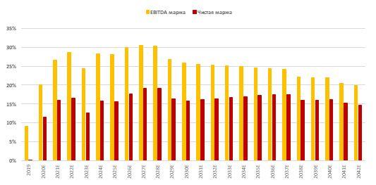 Прогноз по рентабельности по EBITDA и прибыли РусГидро