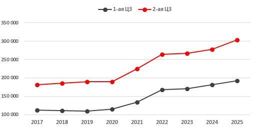 Прогноз по тарифам на КОМ в 1- и 2-й ценовых зонах