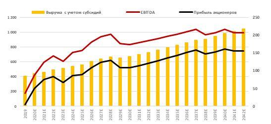 Прогноз по выручке, EBITDA и прибыли акционеров РусГидро