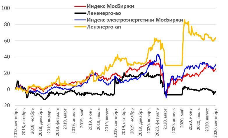 """Ребазированная динамика акций """"Ленэнерго"""" в сопоставлении с индексом МосБиржи и индексом электроэнергетики МосБиржи"""