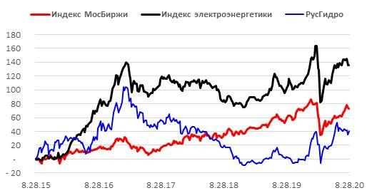 Ребазированная динамика акций РусГидро в сопоставлении с индексом МосБиржи и индексом электроэнергетики