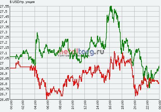 результаты торгов серебром на спотовом рынке 12 сентября