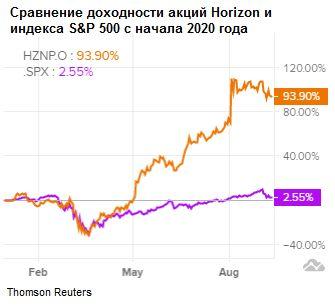 Сравнение доходности акций Horizon Therapeutics и индекса S&P 500
