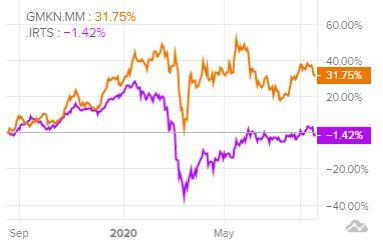 Сравнение доходности акций Норникель и индекса S&P 500