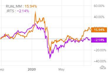 Сравнение доходности акций РУСАЛ и индекса S&P 500