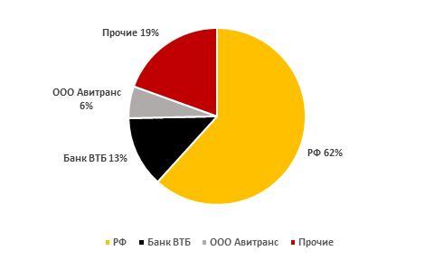 Структура акционерного капитала РусГидро