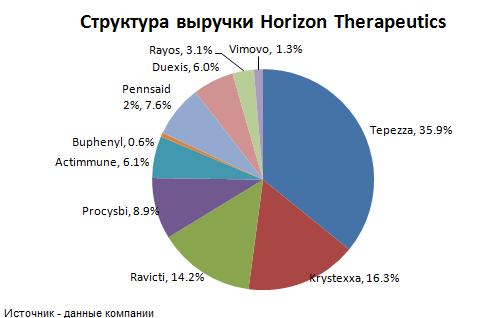 Структура выручки Horizon Therapeutics
