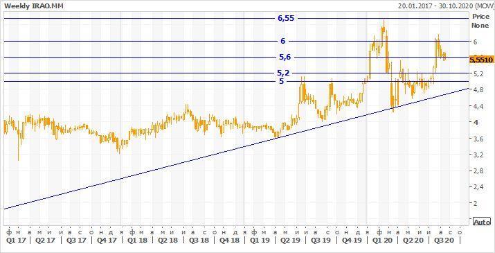 Техническая картина акций Интер РАО