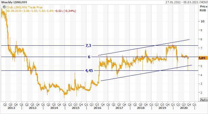 Техническая картина обыкновенных акций Ленэнерго