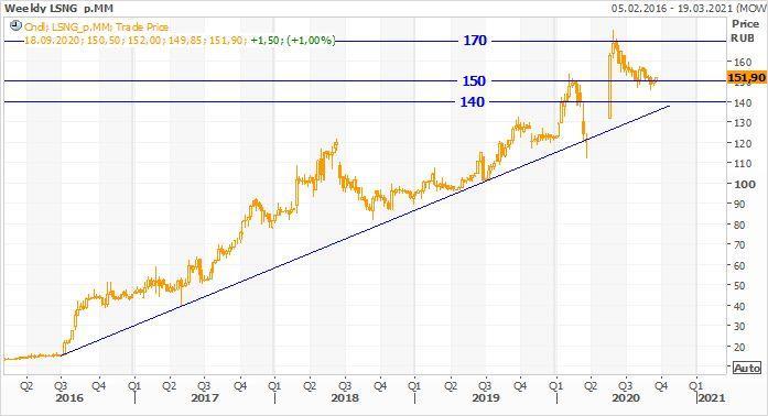 Техническая картина привилегированных акций Ленэнерго