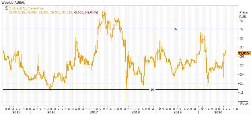 Технический анализ акций RUSAL на Московской бирже за неделю