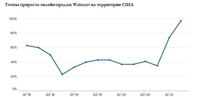 Темпы прироста онлайн-продаж Walmart на территории США
