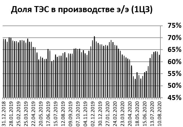 увеличении доли ТЭС в выработке электроэнергии Интер РАО