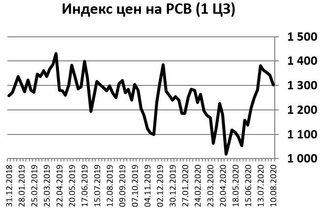восстановление цен на РСВ Интер РАО