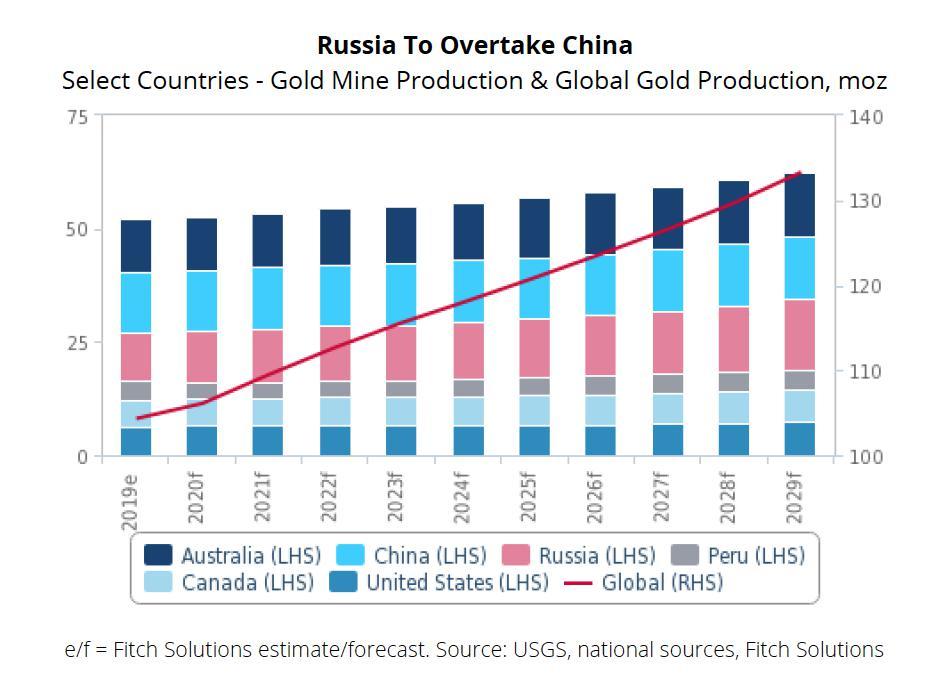 Мировая добыча золота