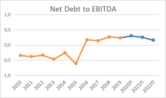 Чистый долг EBITDA на акцию Cummins