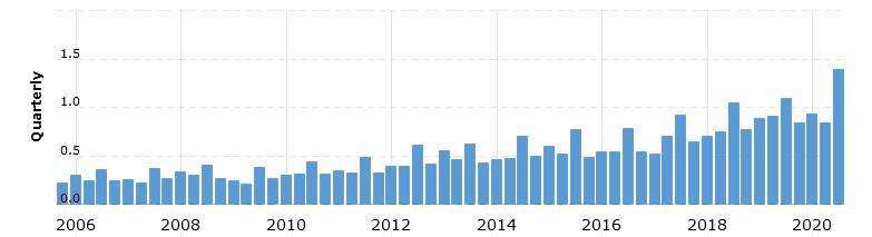 Динамика чистой прибыли Costco за 2006–2020 фискальные годы