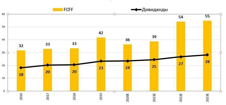 Динамика денежного потока и дивидендов ФСК ЕЭС