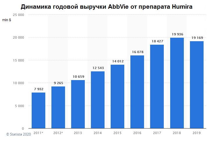 Динамика годовой выручки AbbVie от препарат Humira