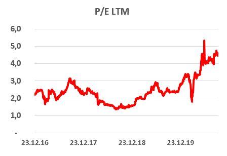 Динамика оценочных коэффициентов P/E LTM по обыкновенным акциям Россетей