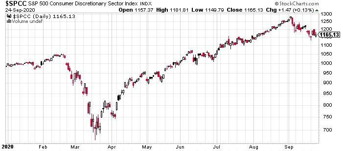 Динамика подиндекса потребительского сектора S&P 500 Consumer Discretionary Index с начала года