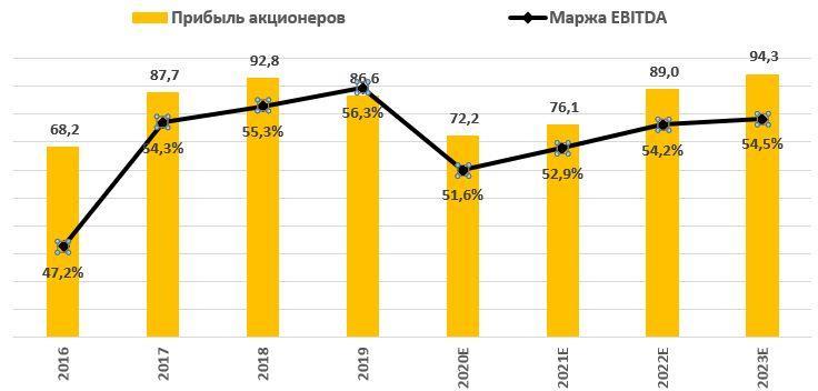 Динамика прибыли акционеров ФСК ЕЭС и рентабельности EBITDA