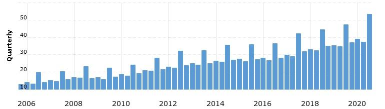 Динамика выручки Costco за 2006–2020 фискальные годы