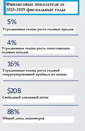 Финансовые показатели Lowe's Companies за 2015-2019 фискальные годы