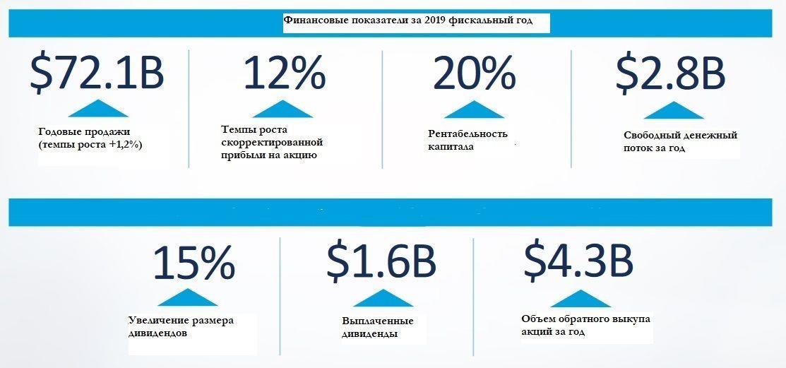 Финансовые показатели Lowe's Companies за 2015-019 фискальный год