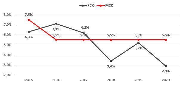 Индексация тарифов Россетей магистрального и распределительного комплексов