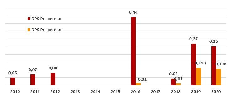 История дивидендных выплат Россетей и прогноз