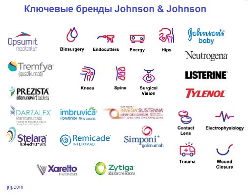 Ключевые бренды Johnson & Johnson