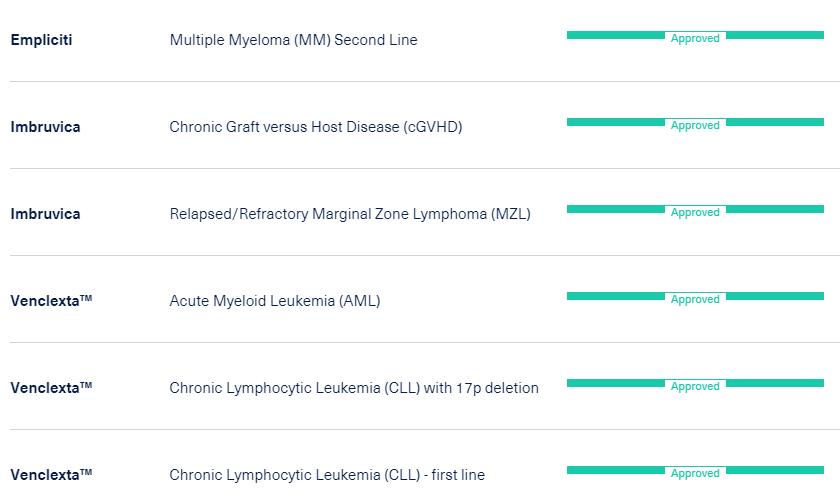 Линейка экспериментальных и одобренных препаратов AbbVie