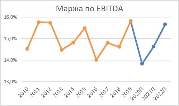 Маржа по EBITDA на акцию Cummins