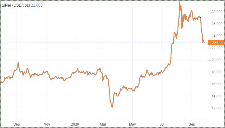 Polymetal Состояние рынка серебра