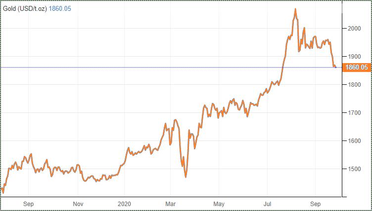 Polymetal Состояние рынка золота