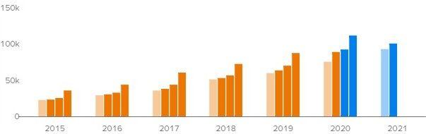 Прогноз квартальной выручки Amazon на ближайшие кварталы