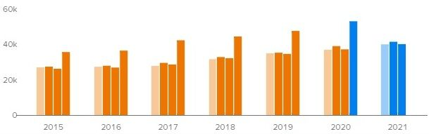 Прогноз квартальной выручки Costco на ближайшие кварталы