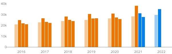Прогноз квартальной выручки Home Depot на ближайшие кварталы
