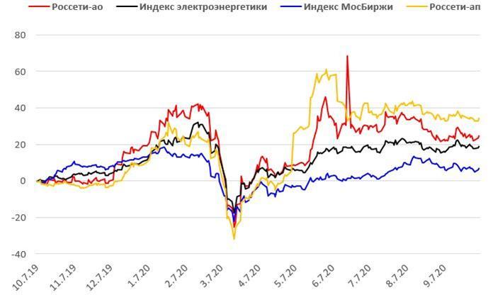 Ребазированная динамика акций Россетей в сопоставлении с индексом МосБиржи и индексом электроэнергетики МосБиржи