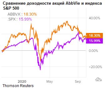 Сравнение доходности акций AbbVie и индекса S&P 500
