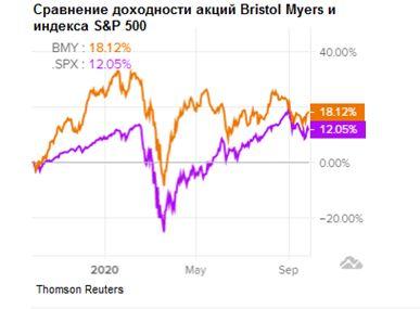 Сравнение доходности акций Bristol Myers и индекса S&P 500