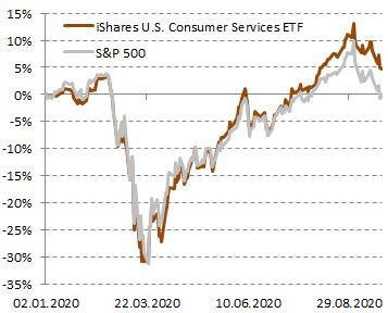 Сравнение доходности акций iShares U.S. Consumer Services ETF и индекса S&P 500