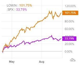 Сравнение доходности акций Lowe's Companies и индекса S&P 500
