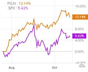 Сравнение доходности акций Procter & Gamble и индекса S&P 500