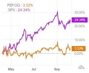 Сравнительная динамика акций PepsiCo и индекса S&P 500 за последние 6 месяцев