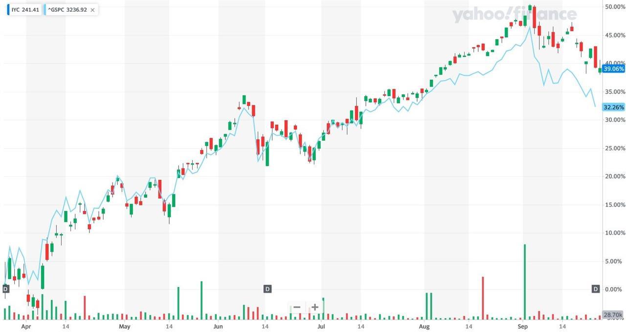 Сравнительная динамика iShares U.S. Consumer Services ETF и S&P 500 за 6 месяцев